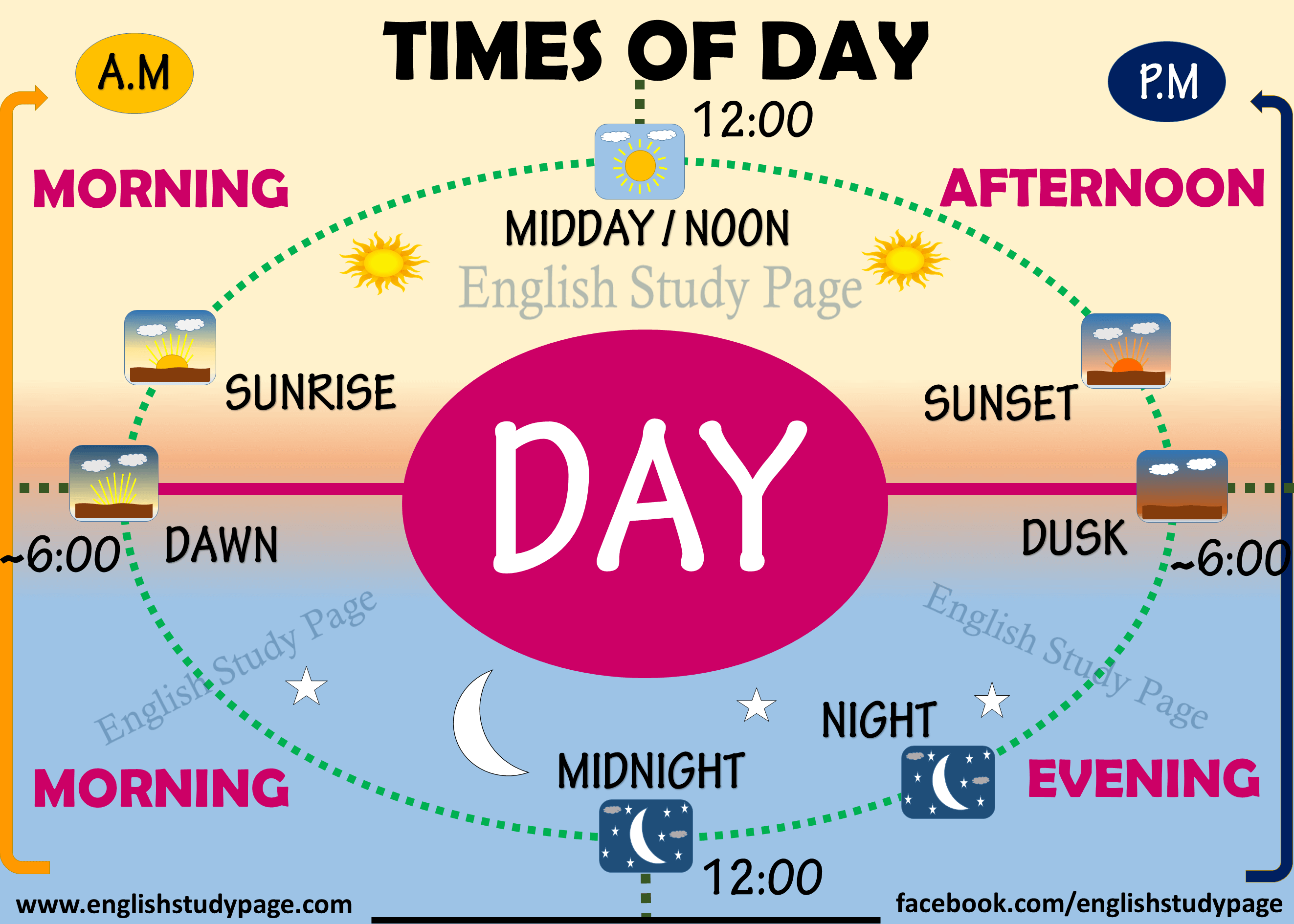 Times of Day in English - Morning Noon And Night PNG