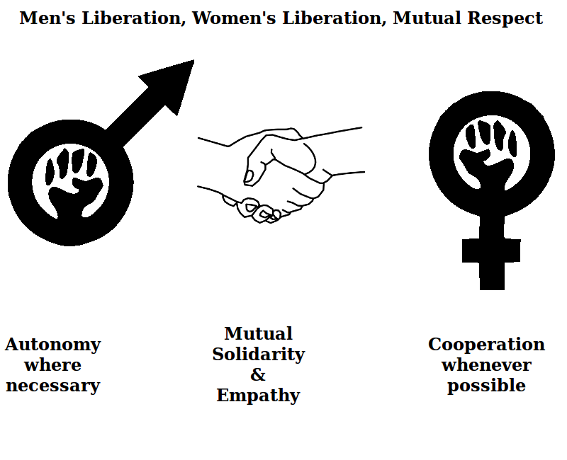 Symbol for cooperation, mutual respect between male liberation and womenu0027s  liberation - Mutual Respect PNG