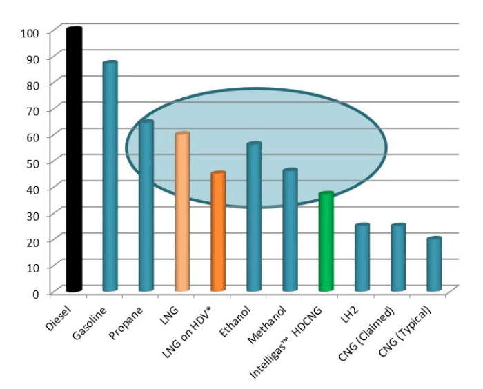 High Density Compressed Natural Gas (HDCNG) Placement In Alternative Fuel  Graph - Natural Gas PNG HD