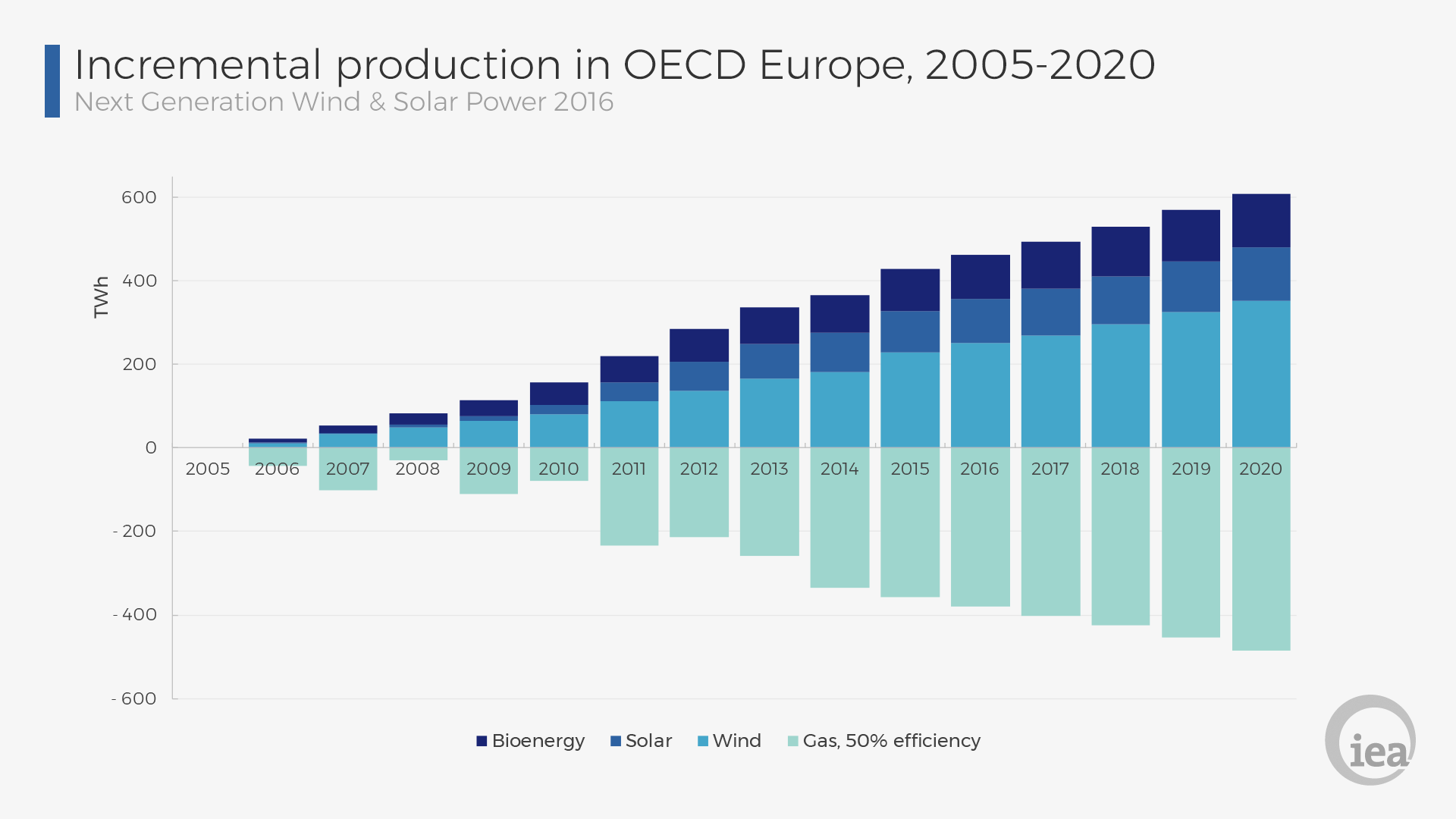 Incremental Production Of Renewable Electricity And Natural Gas In OECD  Europe - Natural Gas PNG HD