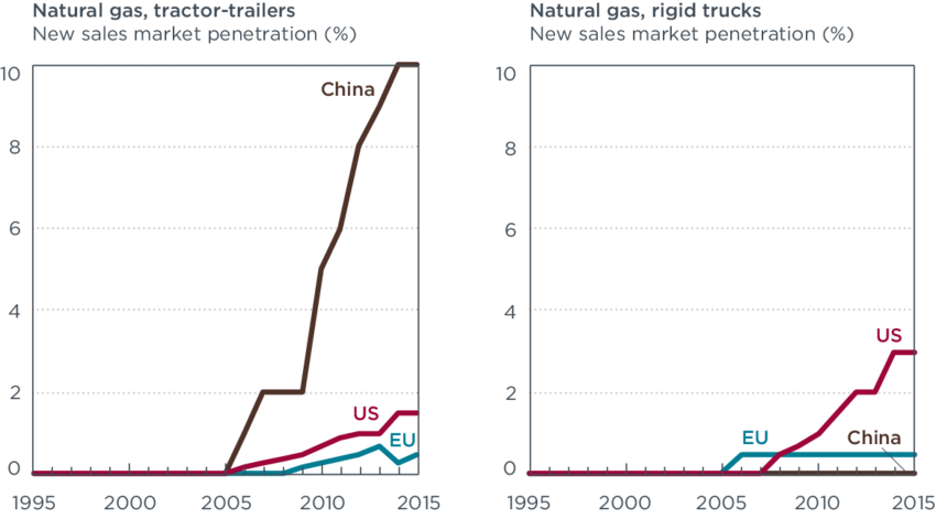 Market Penetration Of HD Natural Gas Powertrains For The EU, U.S., And  China ( - Natural Gas PNG HD