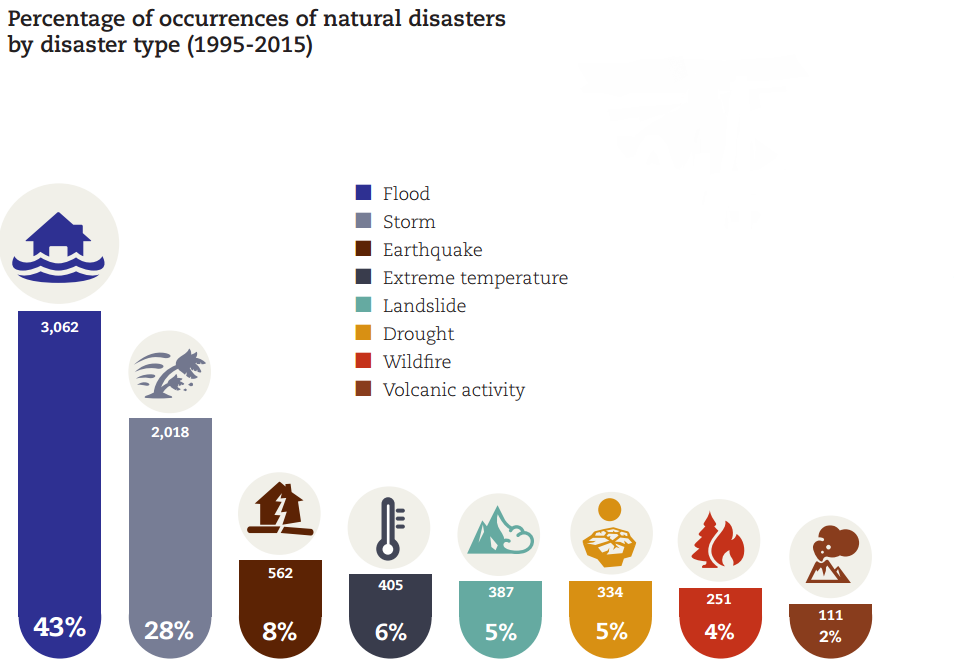 1601B01-most frequently occurring natural disasters flooding storm un  infographic - Natural Hazards PNG