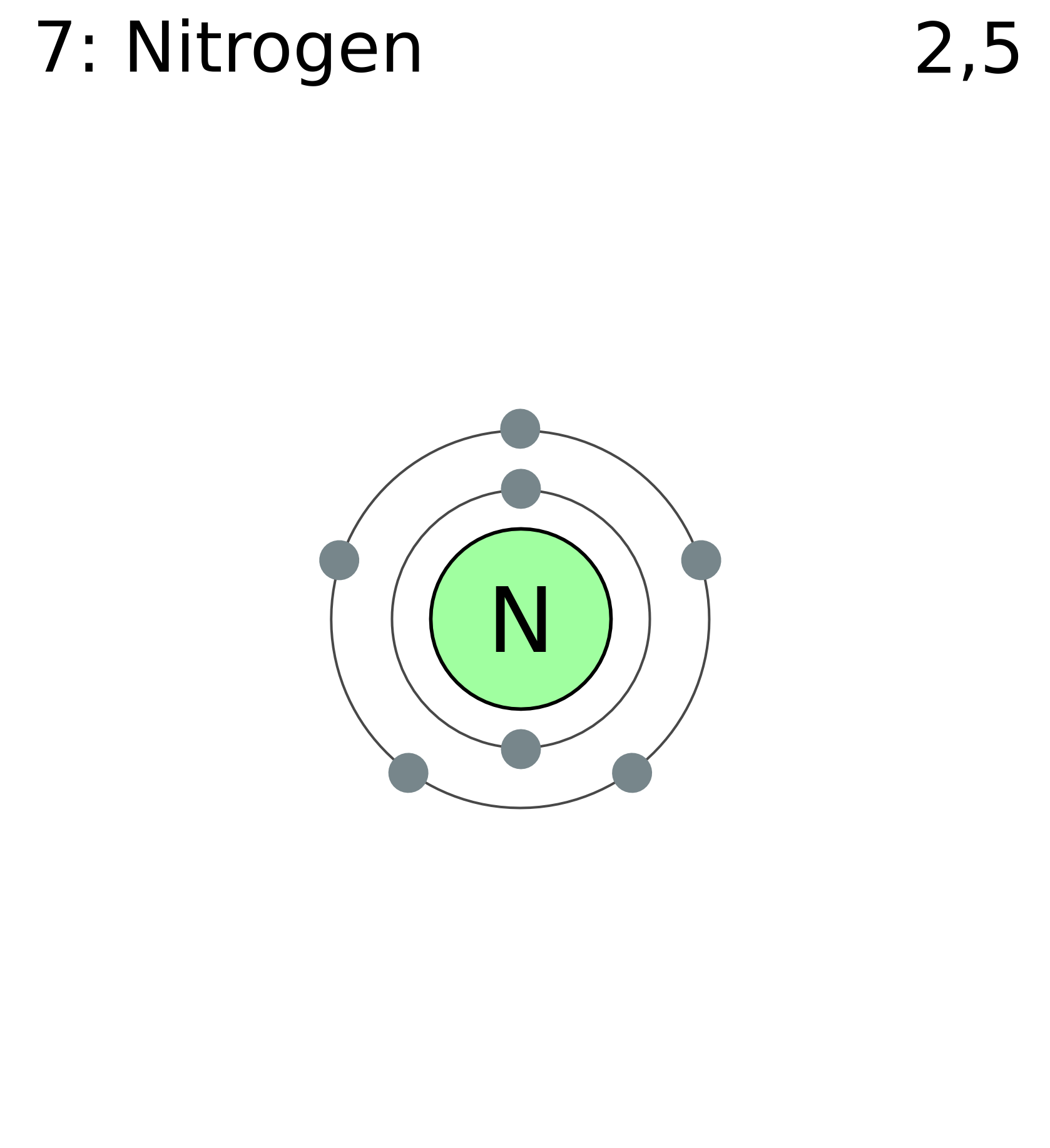 File:Electron shell 007 nitrogen.png - Nitrogen PNG