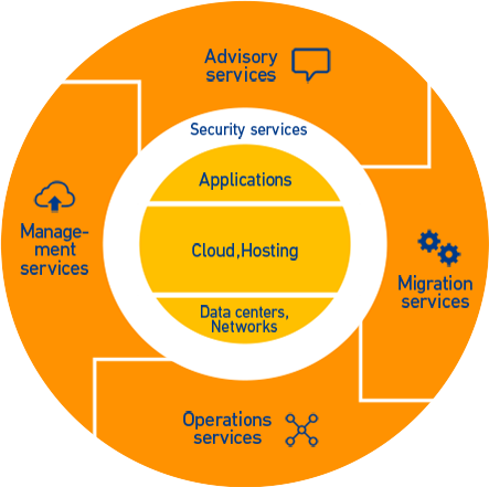 In any situation, NTT Group can solve customer problems by flexibly  providing the appropriate services required in each layer of cloud  services, PlusPng.com  - Ntt Group PNG