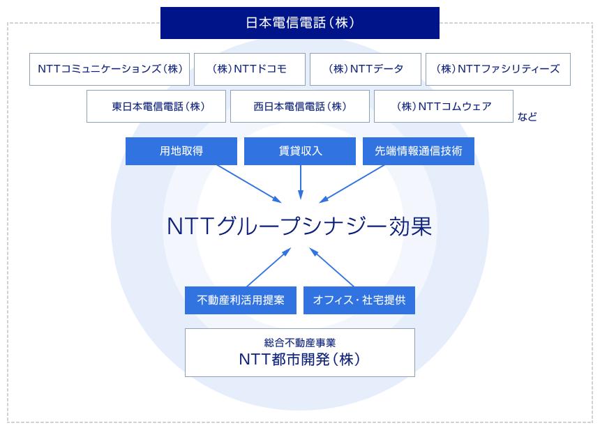 NTT Group Synergy Value - Ntt Group PNG