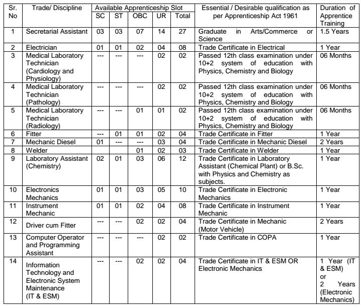 Important Details for ONGC Recruitment 2017 - Ongc PNG