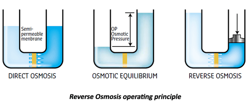 Reverse Osmosis operating principle - Osmosis PNG