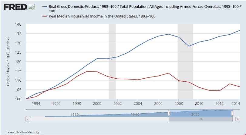 File:US GDP per capita vs med