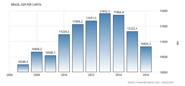 Brazil gdp per capita 1960 2018 data chart calendar forecast sciox Choice Image