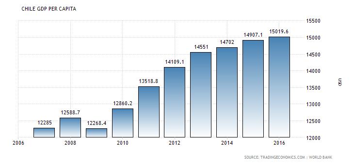 Chile GDP per capita - Per Capita Income PNG