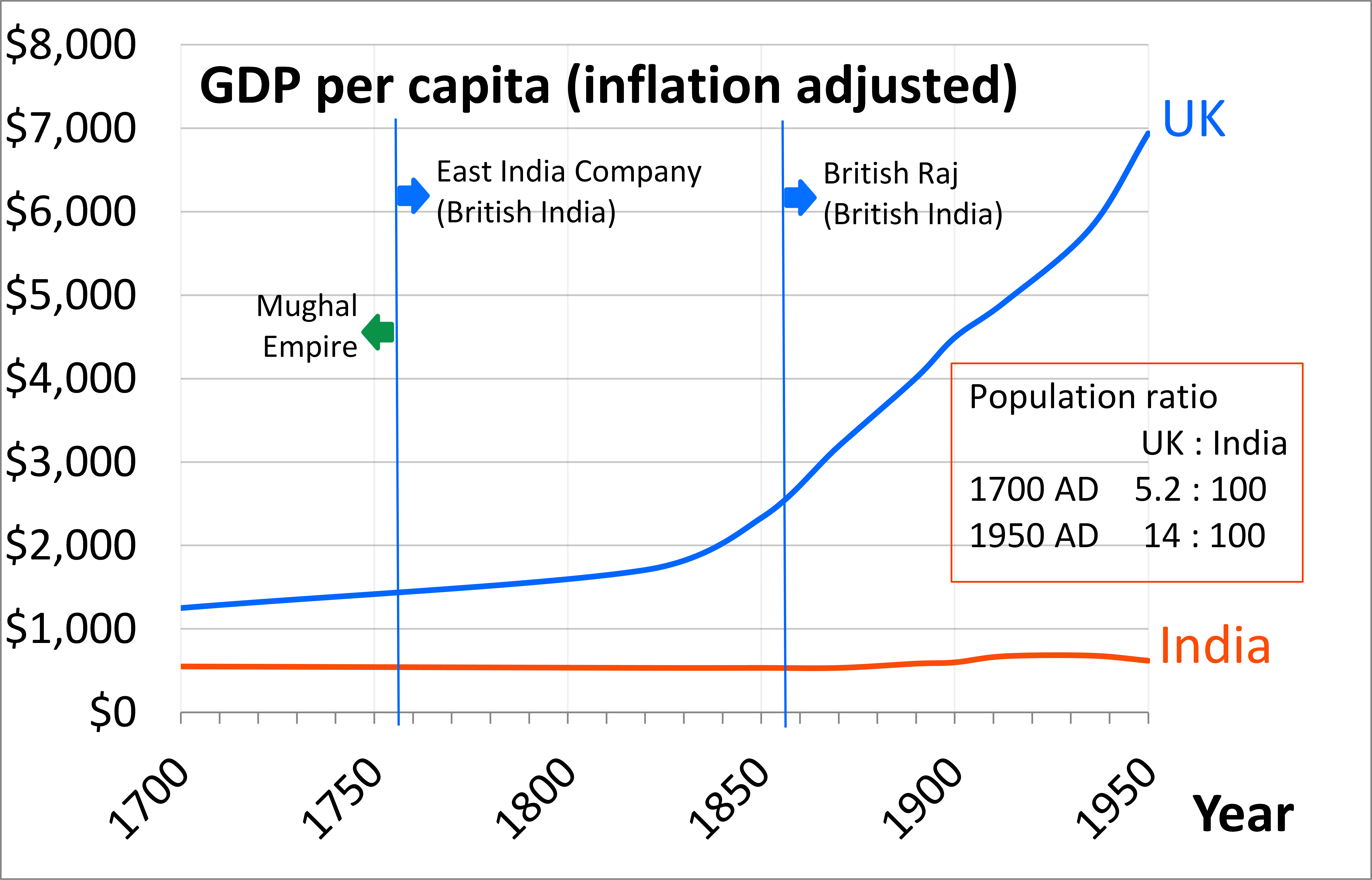 File:1700 AD through 1950 AD per capita GDP of United Kingdom and India  during - Per Capita Income PNG