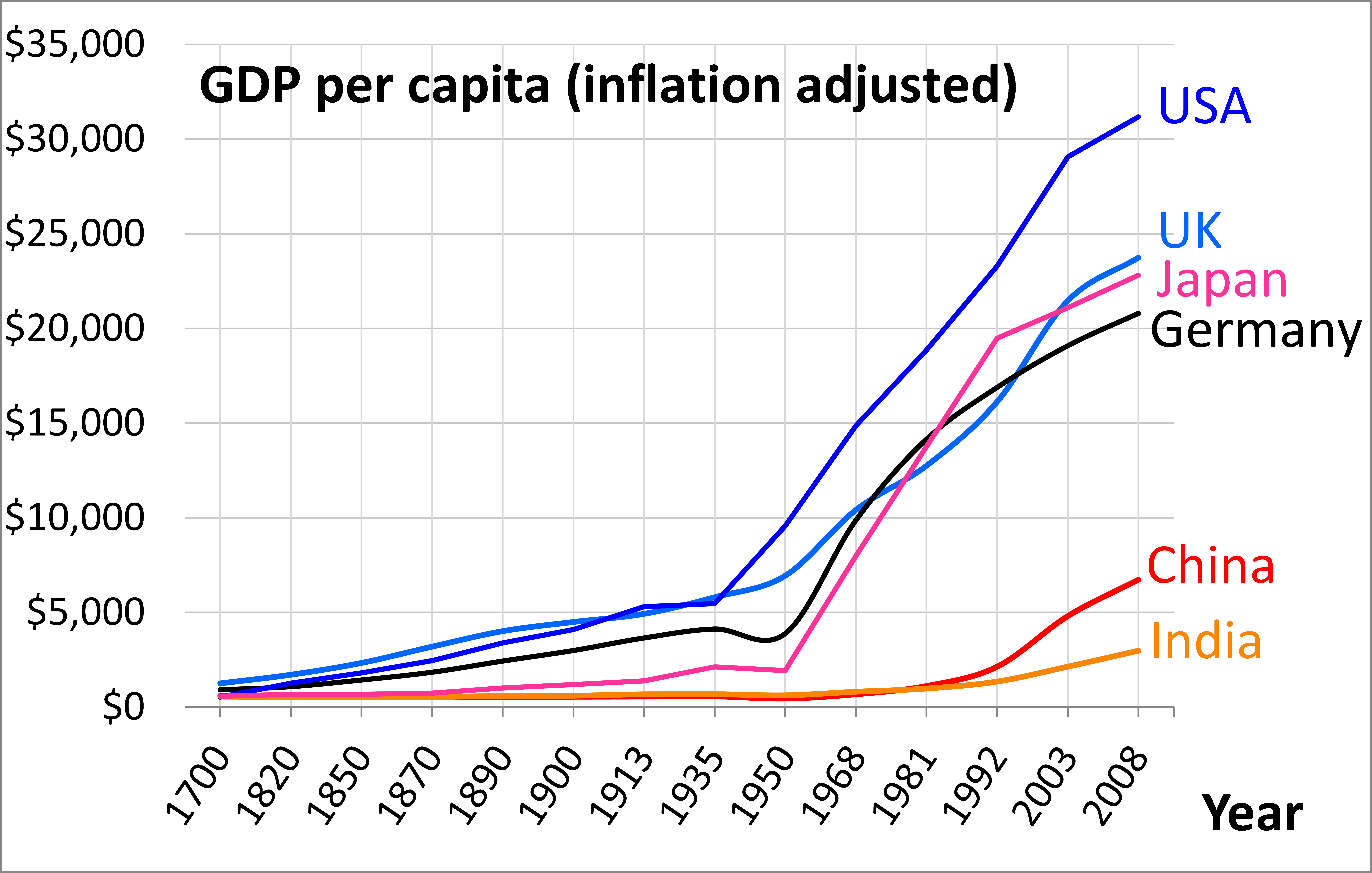 File:1700 AD through 2008 AD per capita GDP of China Germany India Japan UK - Per Capita Income PNG
