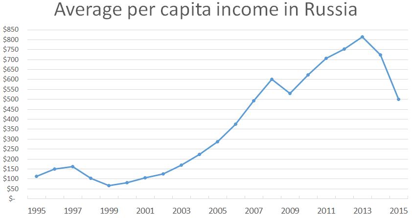 File:Average per capita income in Russia, 1995-2015.png - Per Capita Income PNG