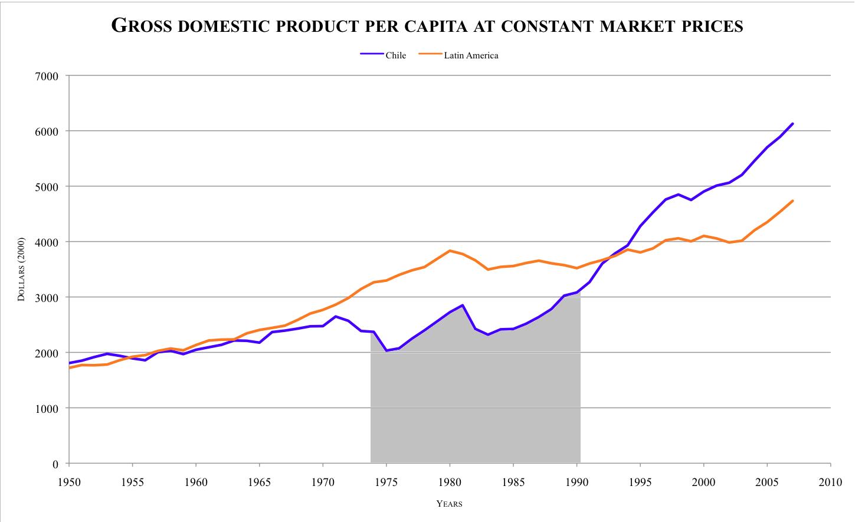 File:GDP per capita LA-Chile-2.png - Per Capita Income PNG