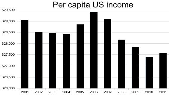 File:Per capita US income.png - Per Capita Income PNG