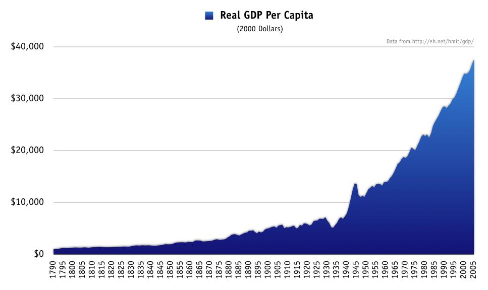 File:Real gdp per capita.png - Per Capita Income PNG