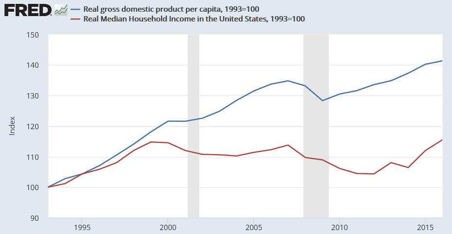 File:US GDP per capita vs median household income.png - Per Capita Income PNG