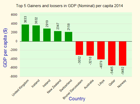 gainers and loosers in gdp capita nominal 2014 - Per Capita Income PNG