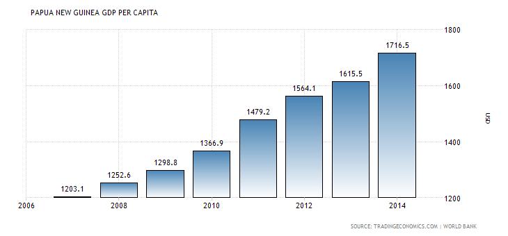 Per Capita Income PNG
