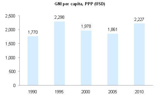 Papua New Guinea GNI per capita at PPP - Per Capita Income PNG