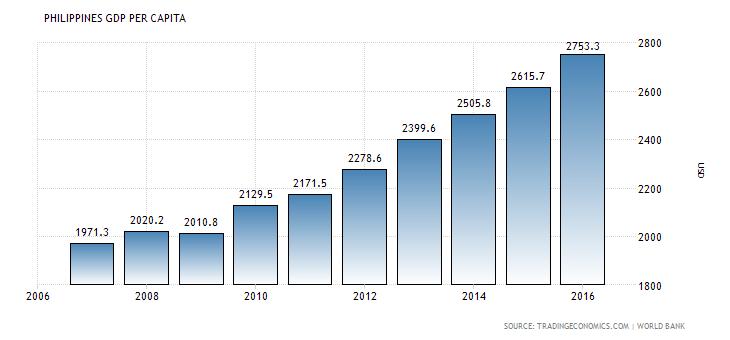 Philippines GDP per capita - Per Capita Income PNG