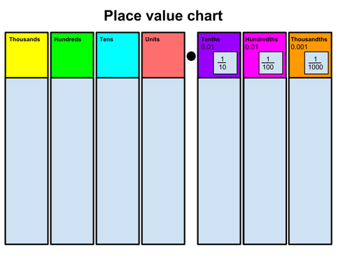 Place Value PNG - 56771