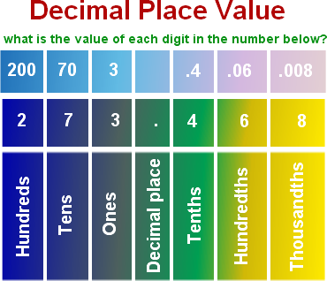 Place Value PNG - 56768