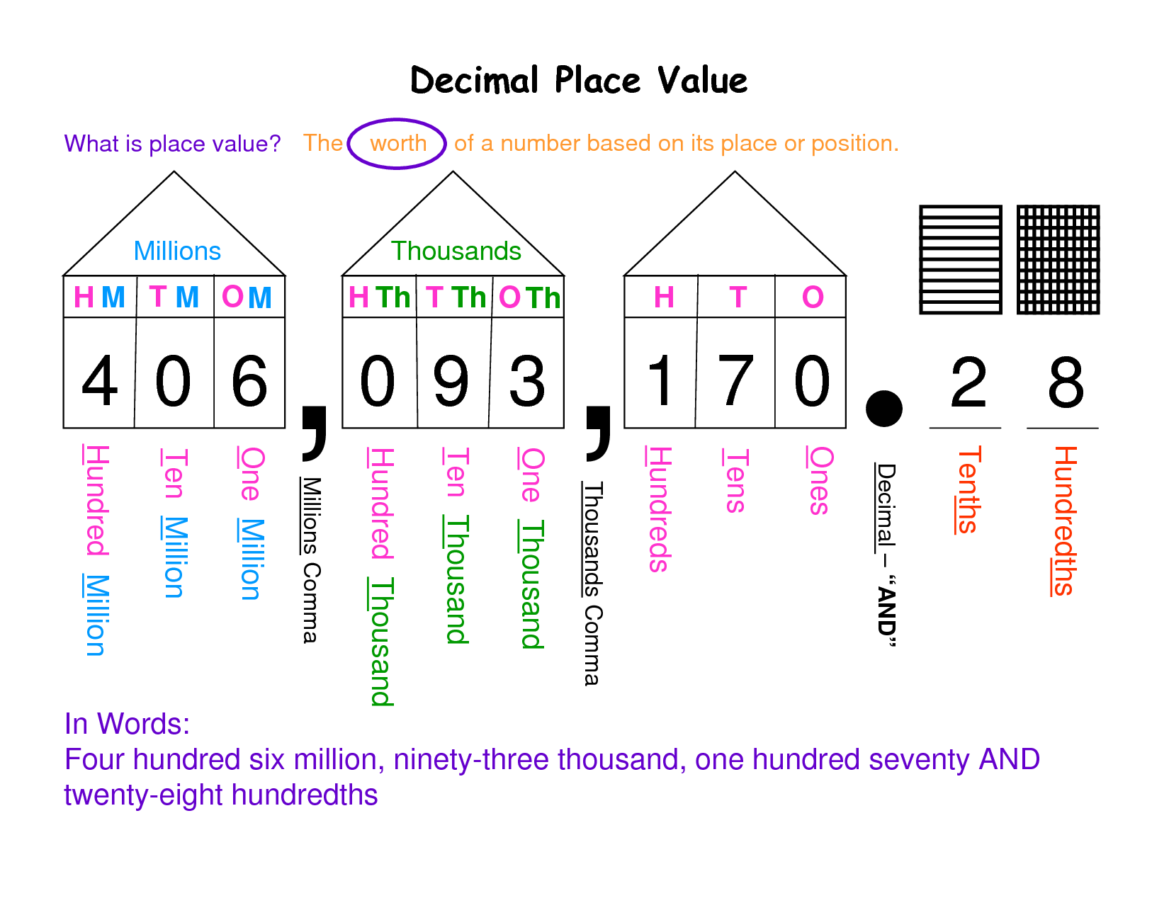 Place Value PNG - 56769