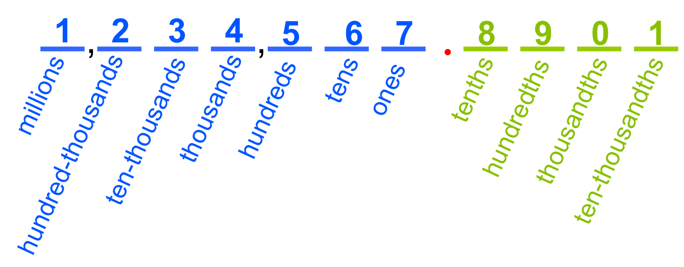 Place Value PNG - 56757