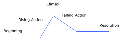 A narrative has to have a protagonist, which is the main character in the  story, and one or more antagonists, characters who are in conflict with the  PlusPng.com  - Plot Of A Story PNG