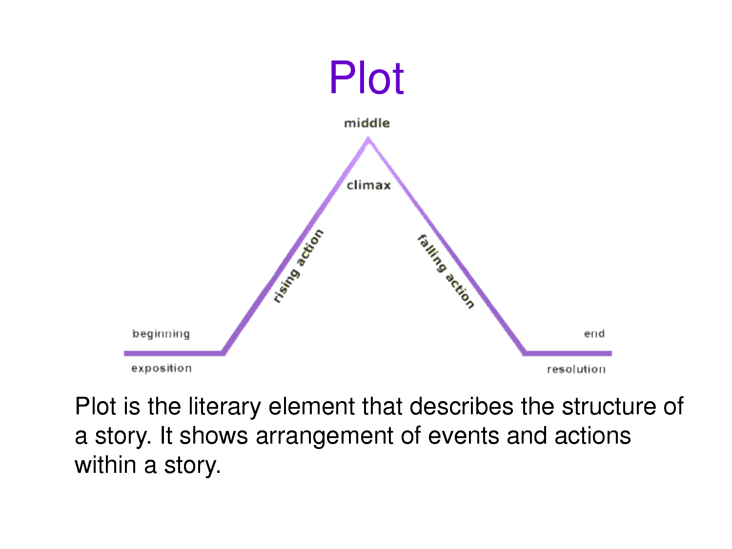 A plot diagram which shows the arrangement of events and actions that are  typically within a - Plot Of A Story PNG