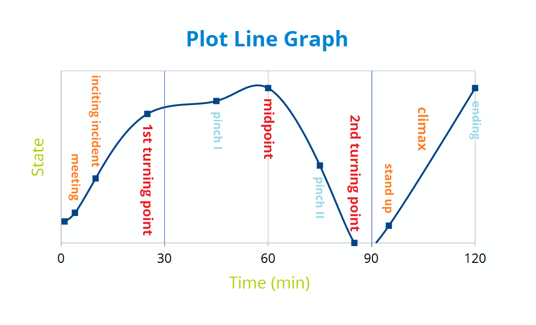 File:Plot Line Graph Ver.2.png - Plot Of A Story PNG