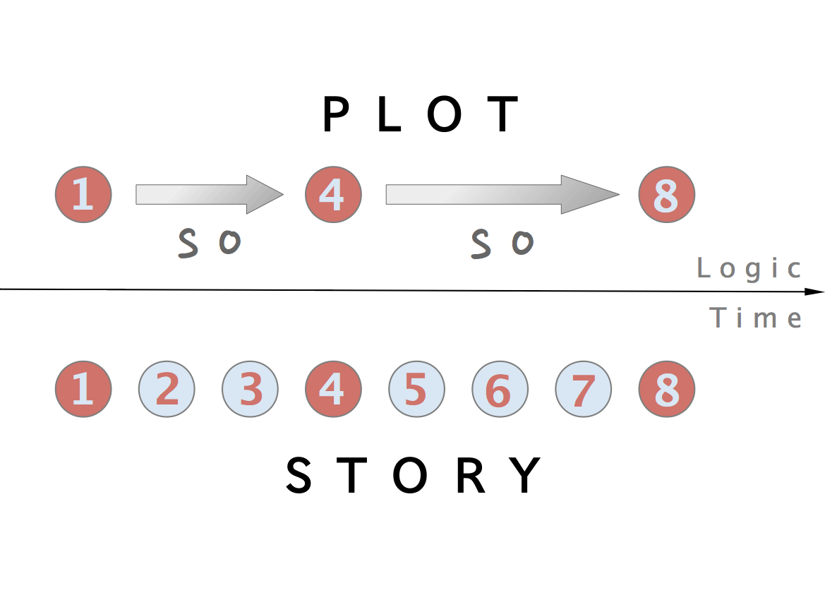 Plot Of A Story PNG - 166618