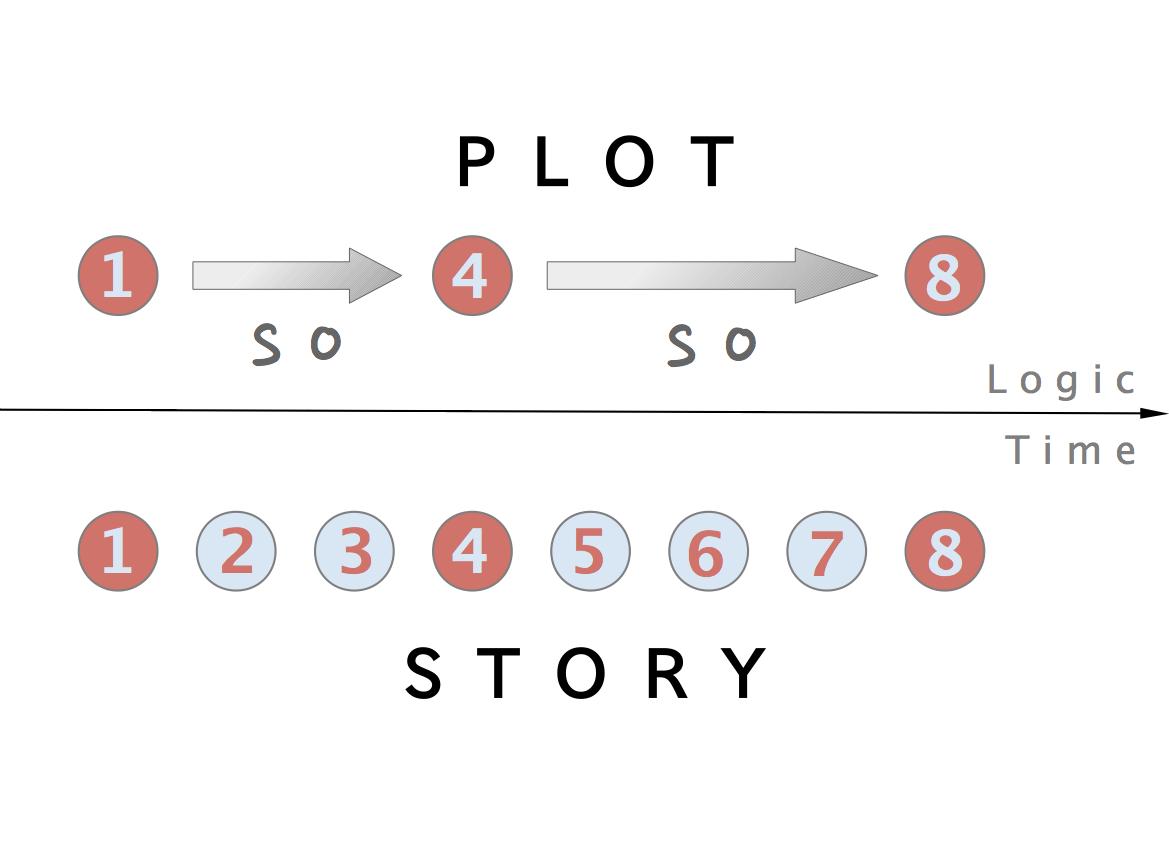 File:Plot v. story en.png - Plot Of A Story PNG