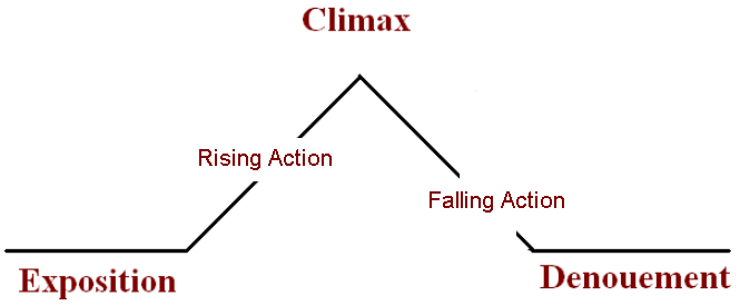 Five Essential Parts of Plot - Plot Of A Story PNG