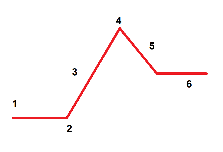 Plot Of A Story PNG - 166617