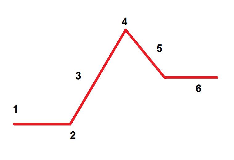 plot diagram - Plot Of A Story PNG