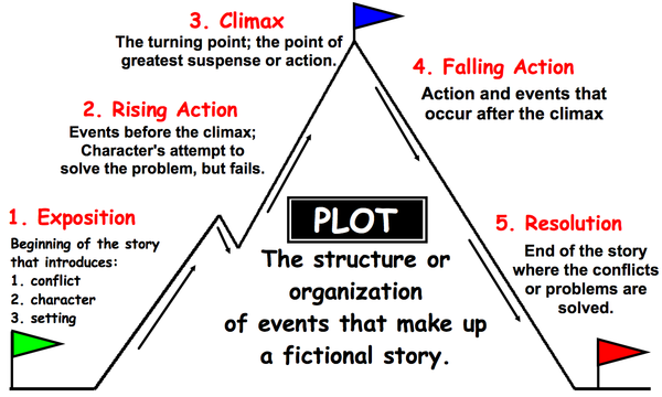Plot Of A Story PNG - 166629