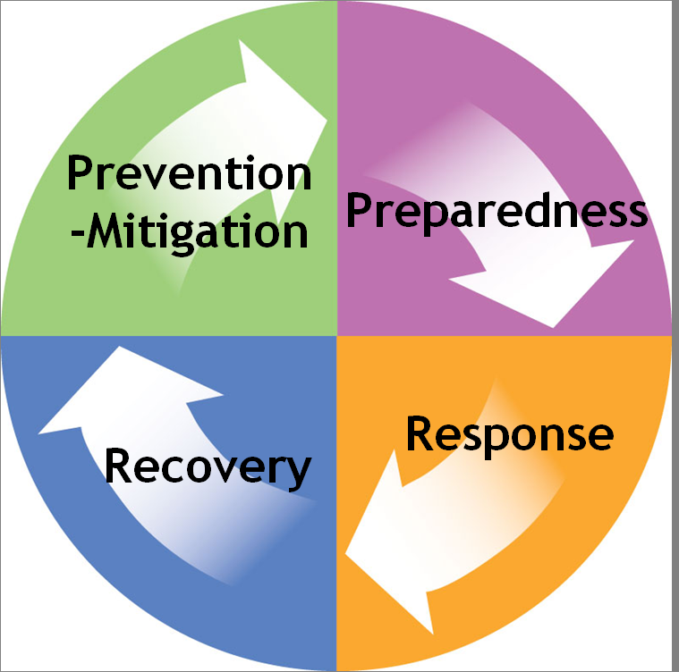 4 Phases of Emregency Management Cycle - PNG Emergency Preparedness