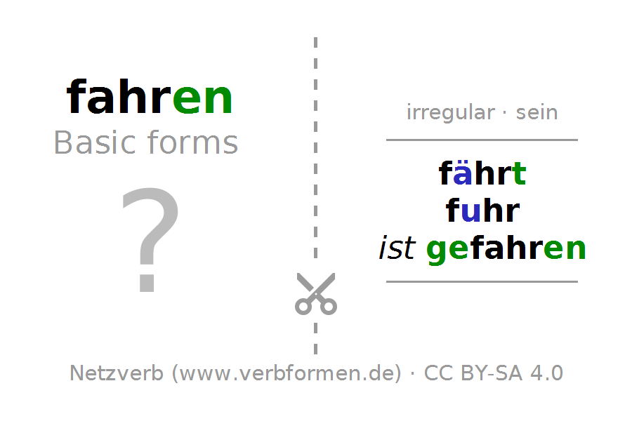 Flash cards for the conjugation of the verb fahren (ist). Flash cards PNG - PNG Fahren