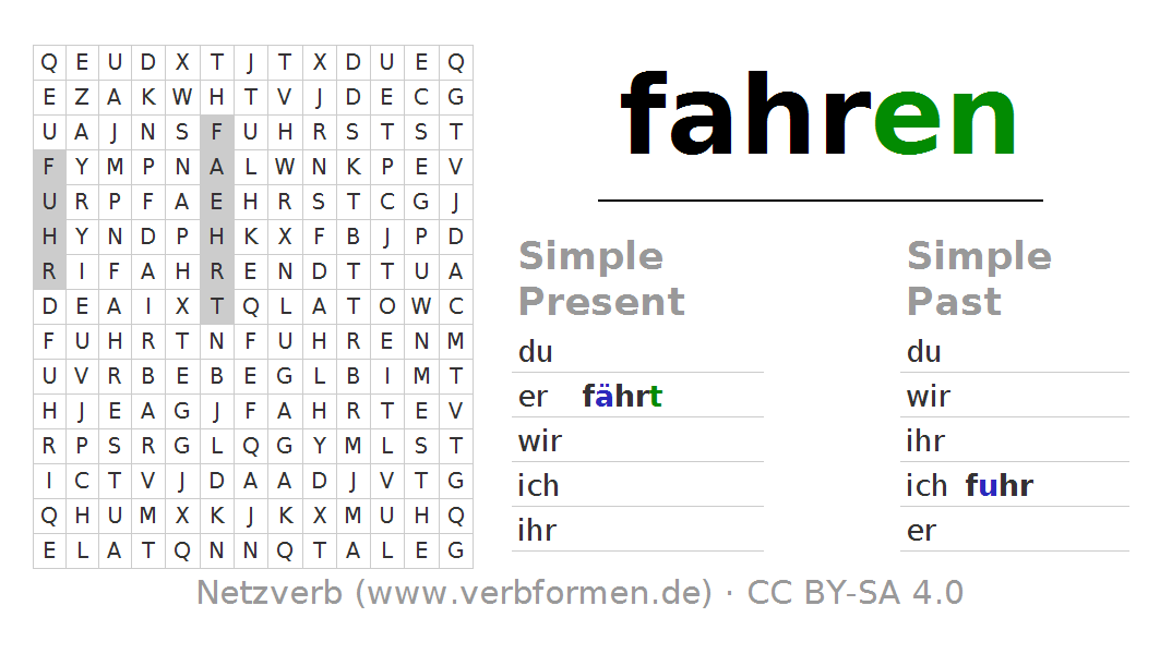 Word search puzzle for the conjugation of the verb fahren (ist). Word  search PNG - PNG Fahren