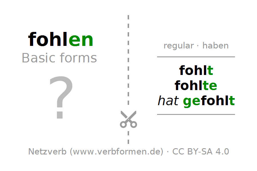 Flash cards for the conjugation of the verb fohlen. Flash cards PNG - PNG Fohlen