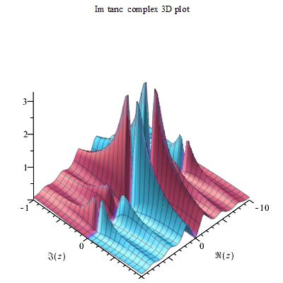 File:Tanc Im Complex 3D Plot.png - PNG Plot