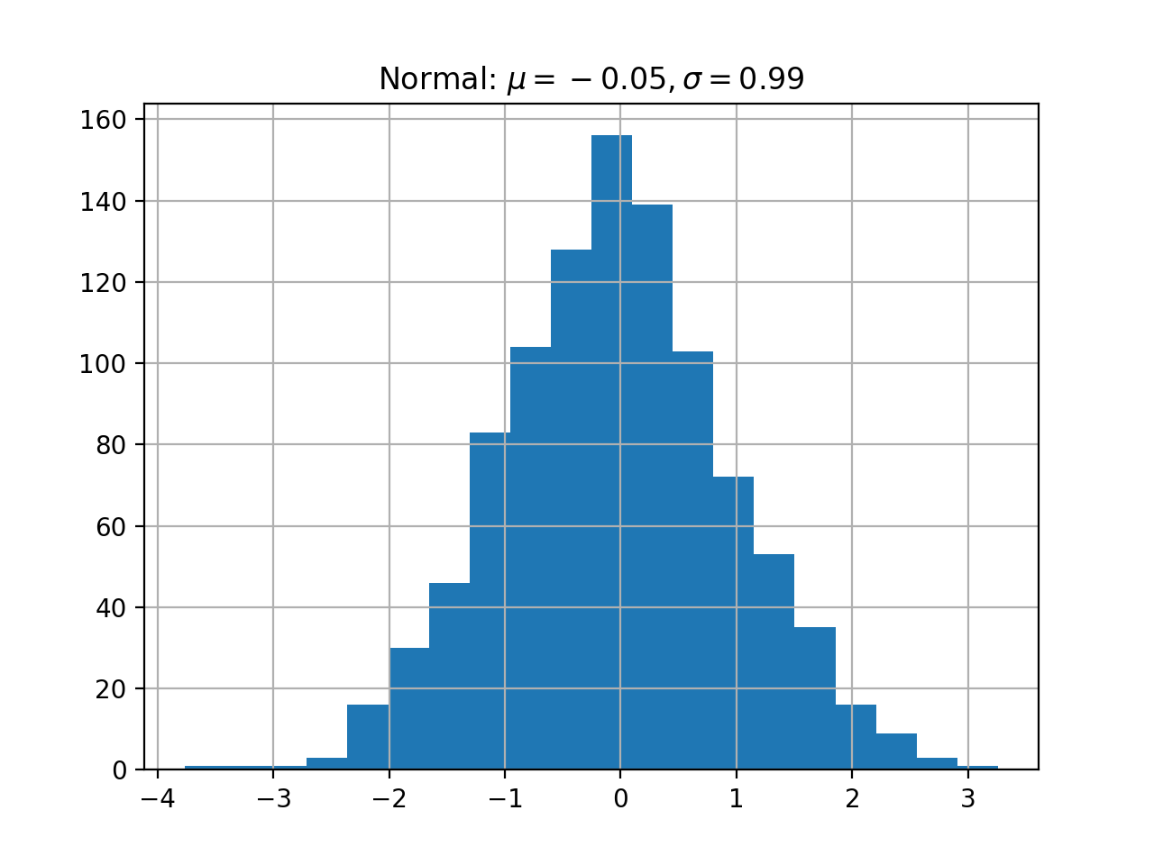 Example of a MATLAB figure ex