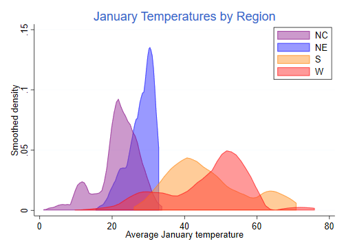 The Plot Gives Us A Clear Picture Of Regional Differences In January  Temperatures, With Colder And Narrower Distributions In The North-east And  PlusPng.com  - PNG Plot