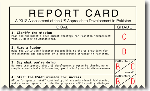You are here - PNG Report Card