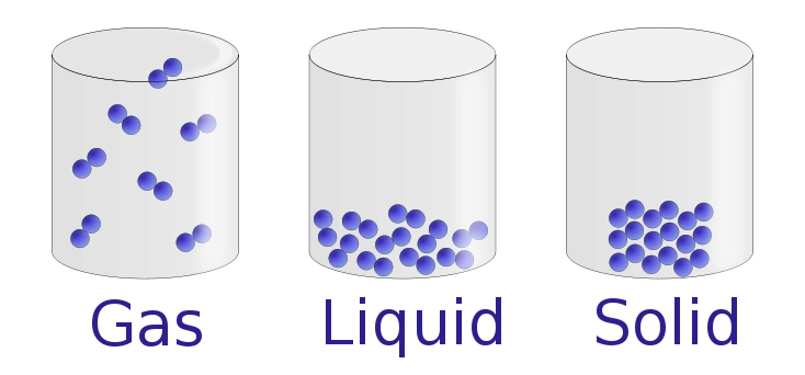 Figure 11.1. 2 : Molecular level picture of gases, liquids and solids. - PNG Solid Liquid Gas