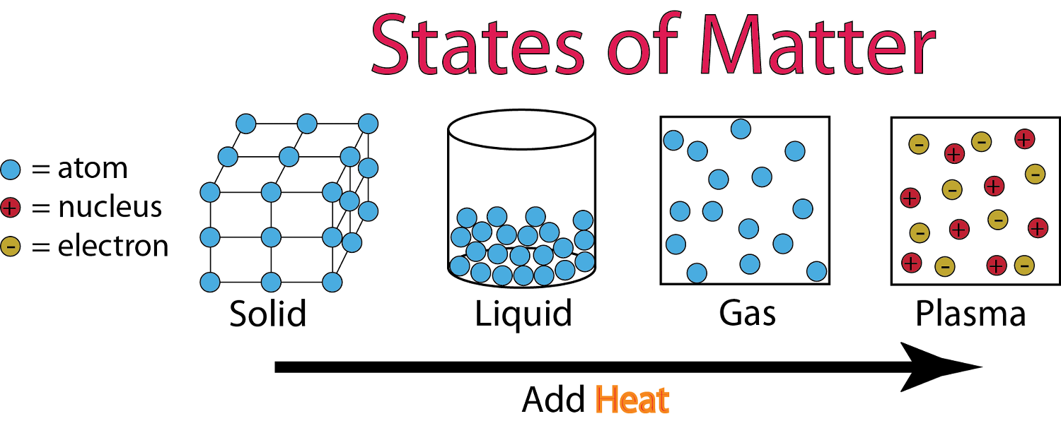 If you cool gas, what do you get? - PNG Solid Liquid Gas
