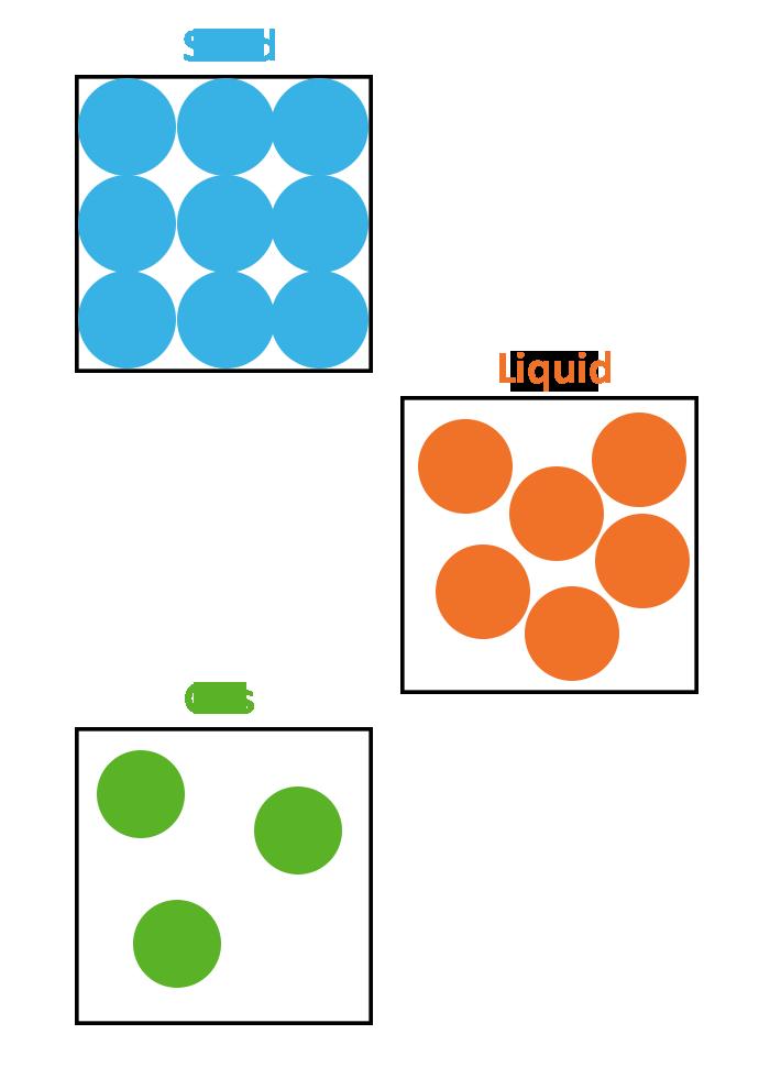 Particle Arrangements