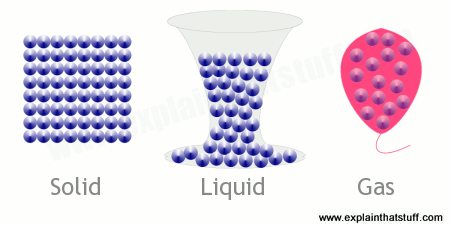 The arrangement of atoms in a solid (left), liquid (middle), - PNG Solid Liquid Gas